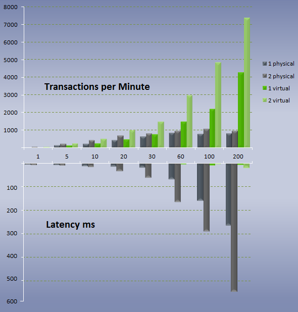 TPM_vs_latency